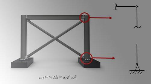 سیستم مهاربندی ساختمان و مشخصات آن