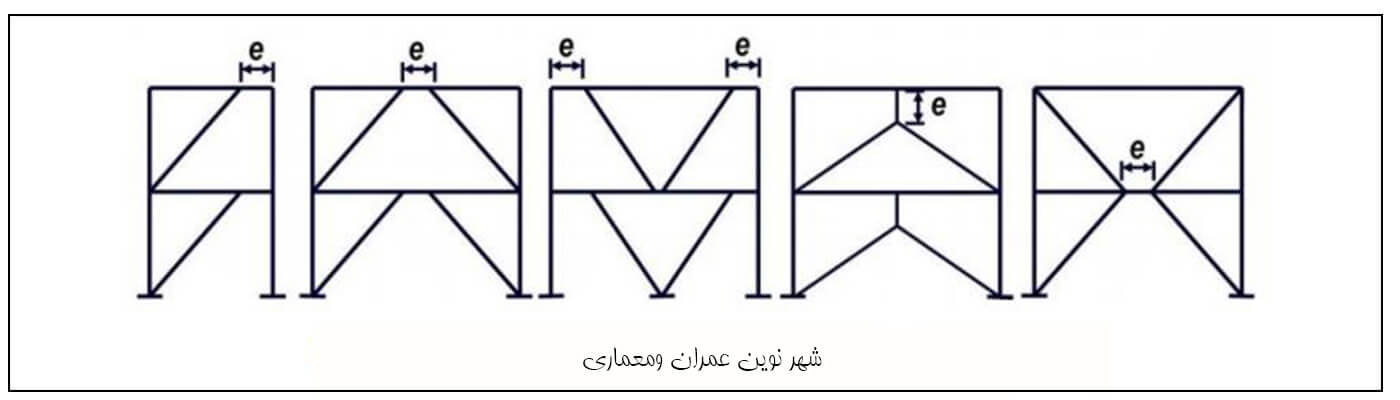 سیستم مهاربندی ساختمان