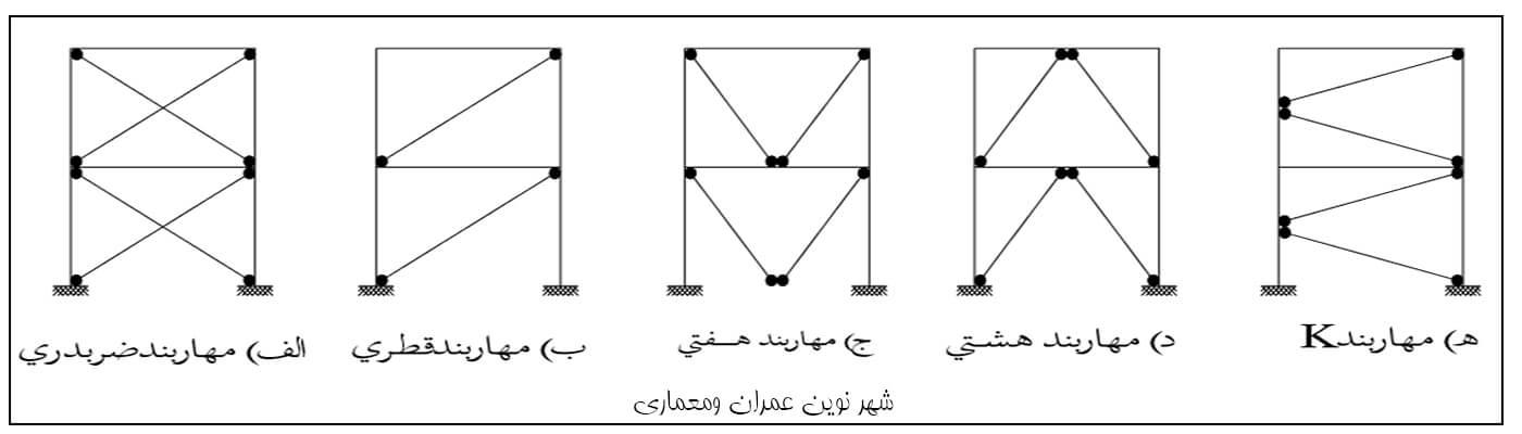 انواع سیستم مهاربندی ساختمان از نوع همگرا