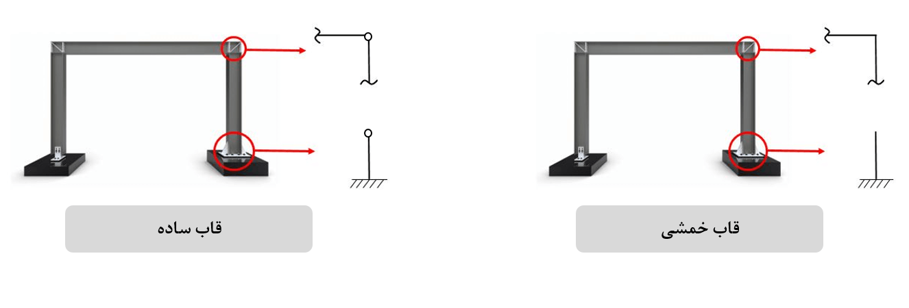 مدلسازی اتصالات سازههای فلزی