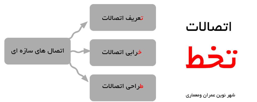 مفهوم تخط در اتصالات سازههای فلزی