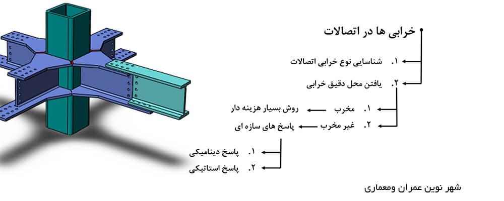 انواع خرابی ها در اتصالات سازههای فلزی