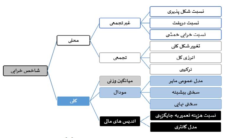 نمودار درختی شاخص های خرابی