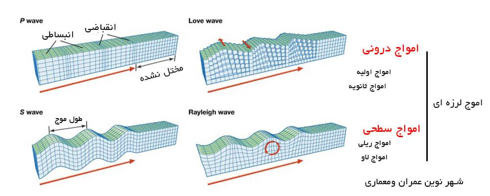 امواج و تاثیر آن ها بر طراحی سازه
