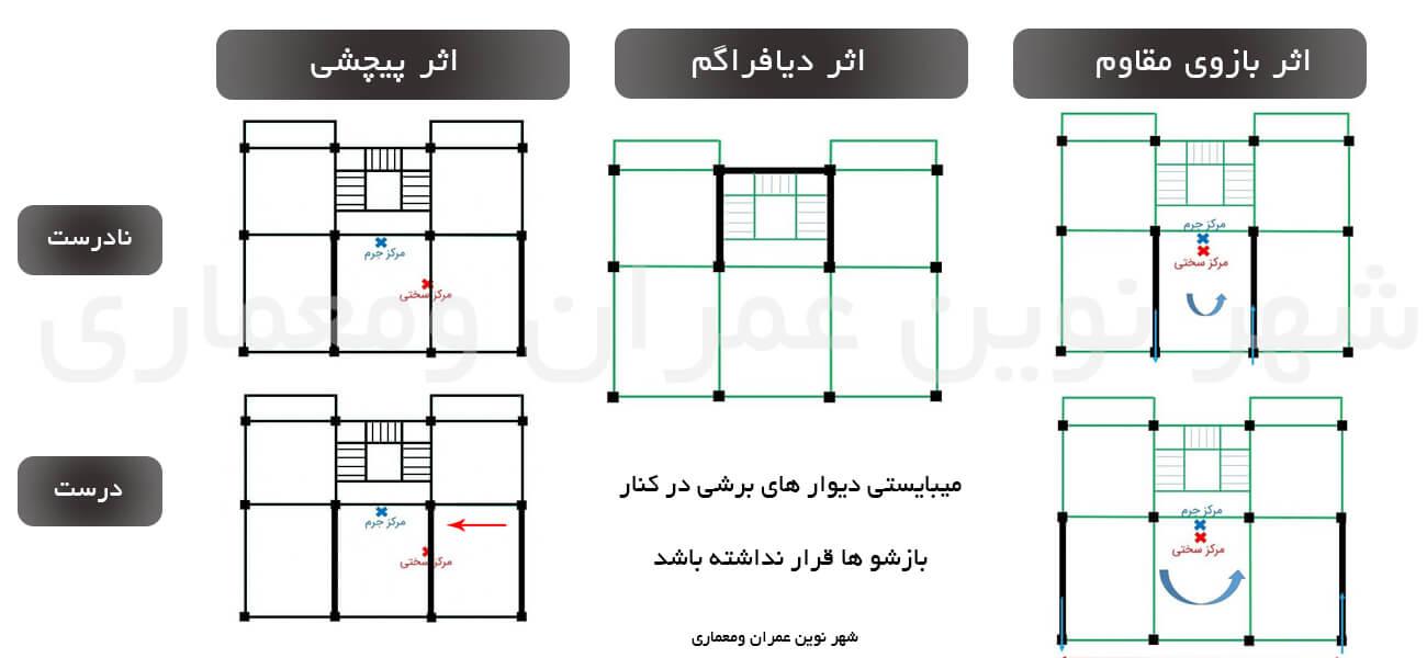 پارامتر های مهم در طراحی دیوار برشی