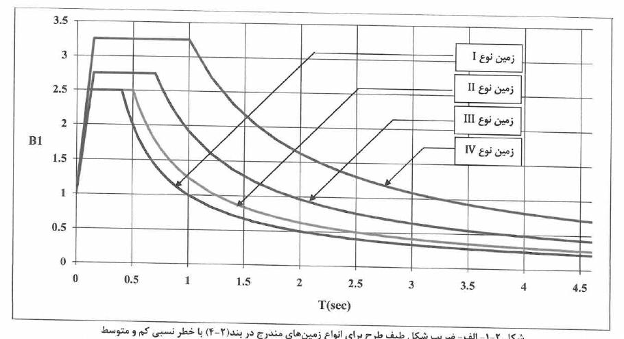 ضریب شکل طیف در محاسبه بار زلزله