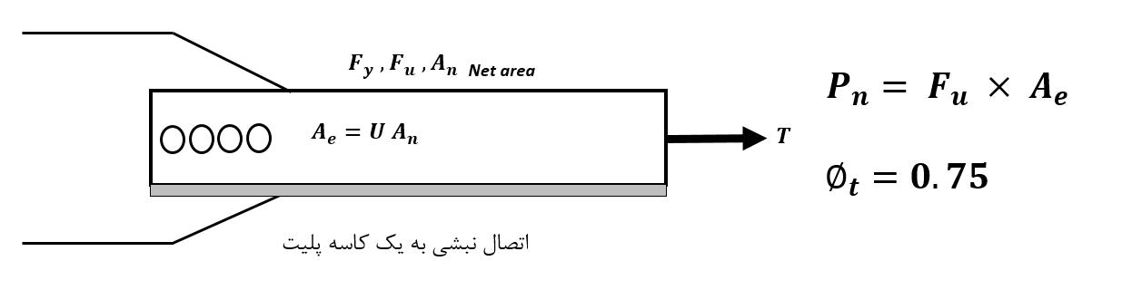 سطح مقطع الص در طراحی اعضا کششی