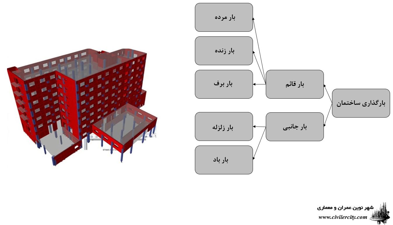 انواع بارهای موجود در ساختمان