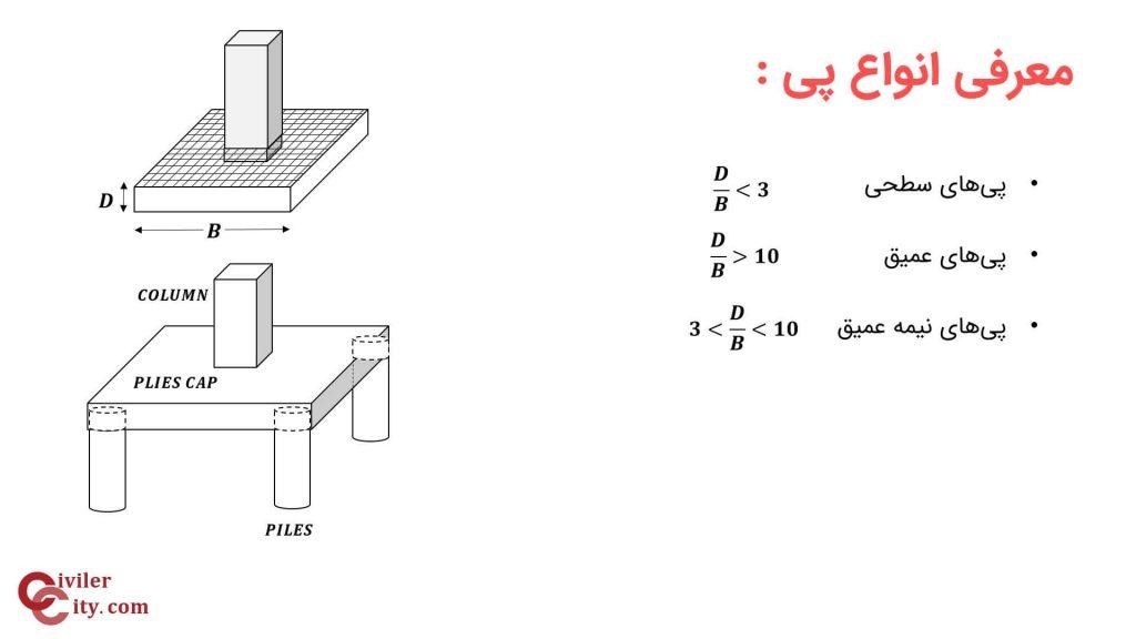 انواع پی های ساختمانی